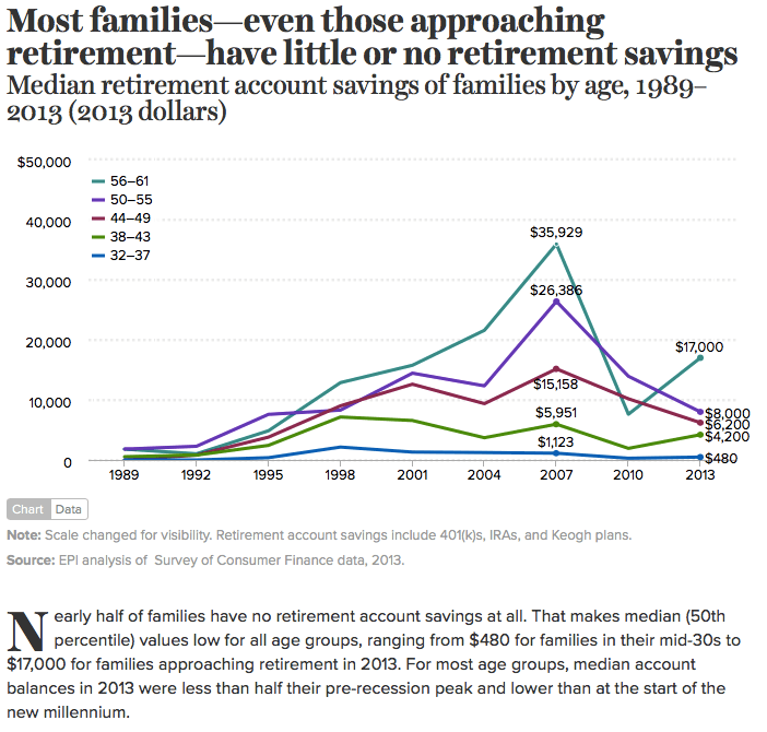 Families Have No Retirement Savings