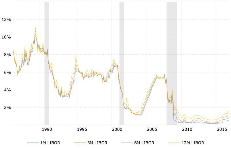 Libor rates chart