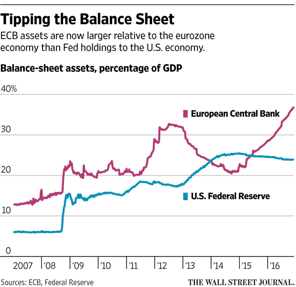 Central Banks Balance Sheet Assets