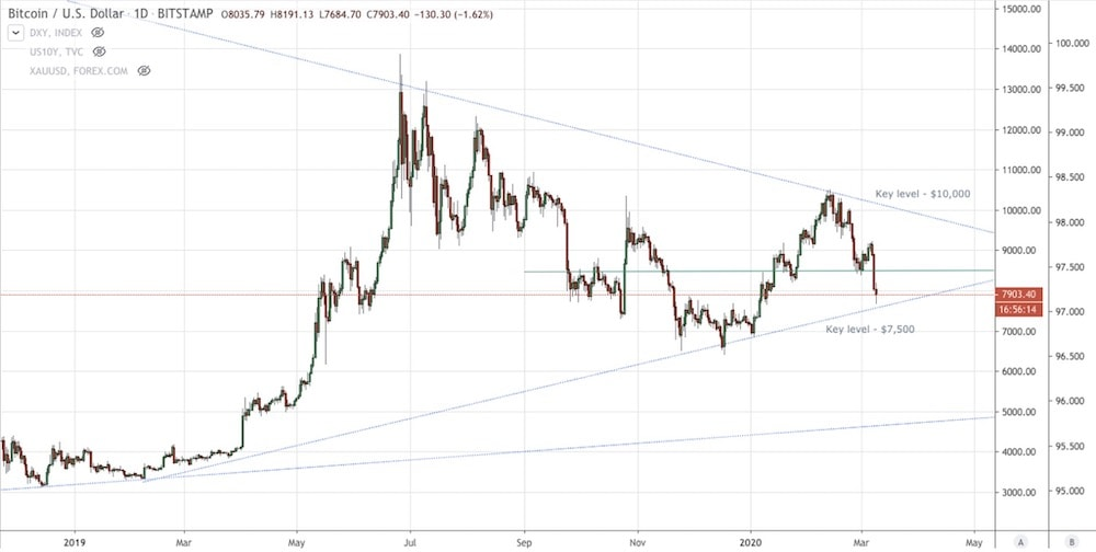 BTC Price Chart March 2019
