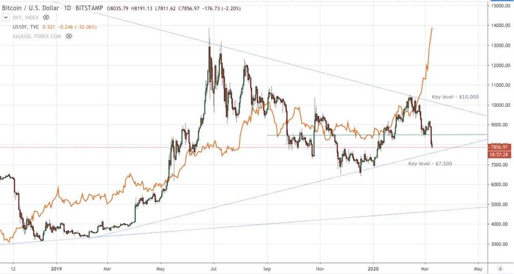 BTC v Treasury Yields