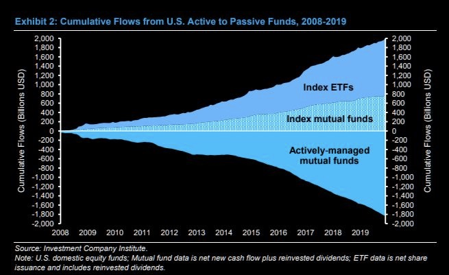 Active to passive funds