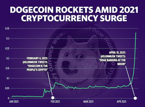 Dogecoin Rockets