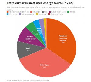 Petroleum was most used energy source in 2020