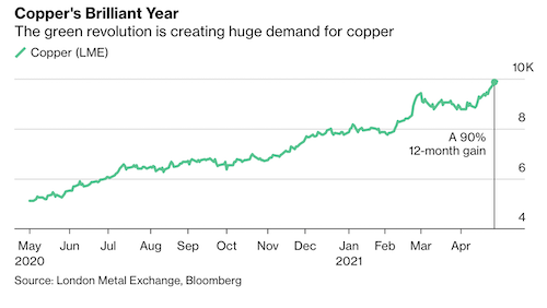copper is the new oil