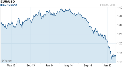 Euro USD chart
