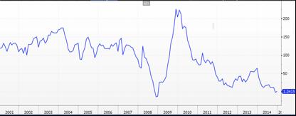 Bank of America Merrill Lynch China Leading Economic Activity Pulse Index