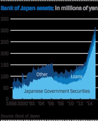 Bank of Japan Assets