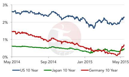 Bond Yields - 1-Year Chart