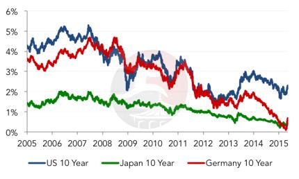 Bond Yields - 10 Year Chart