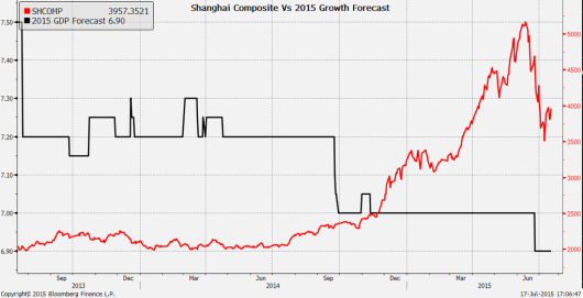 Shanghai Stock Exchange Composite Index