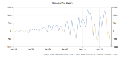 Capital flows in China