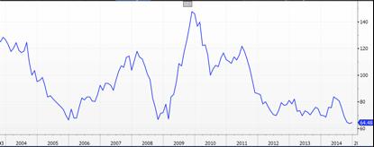 China Monetary Conditions Index