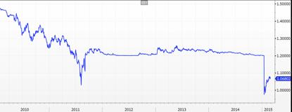 EUR/CHF Spot Chart