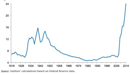 Federal Reserve balance sheet (% of GDP)
