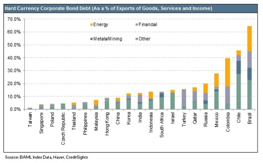 Emerging Markets Hard Currency Corporate Bond Debt