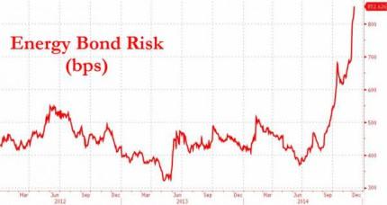 High Yield Energy Yield