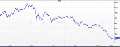 JP Morgan Emerging Markets Currency Index