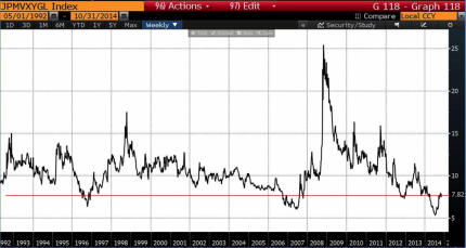 JPMorgan Global Implied Volatility Index