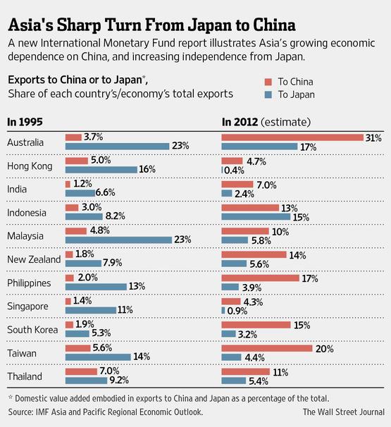 Japan vs China