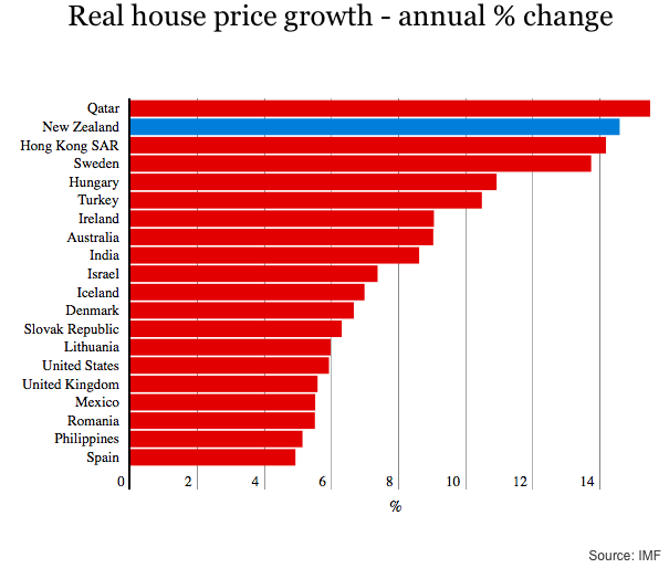 Real House Price Growth
