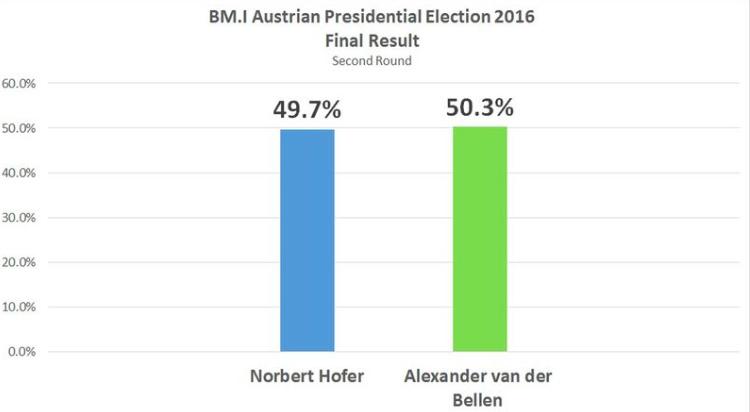 Austrian Presidential Election 2016 Result