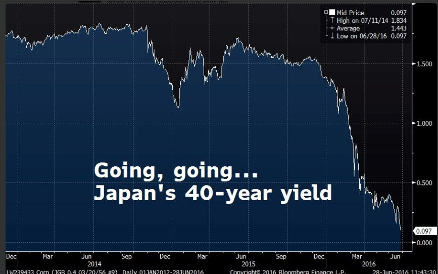 Japanese 40-year bond yield