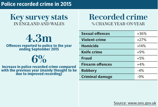 Police Recorded Crime - England & Wales