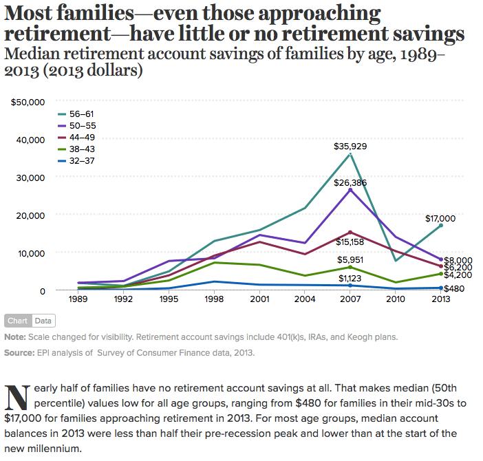 Families Have No Retirement Savings