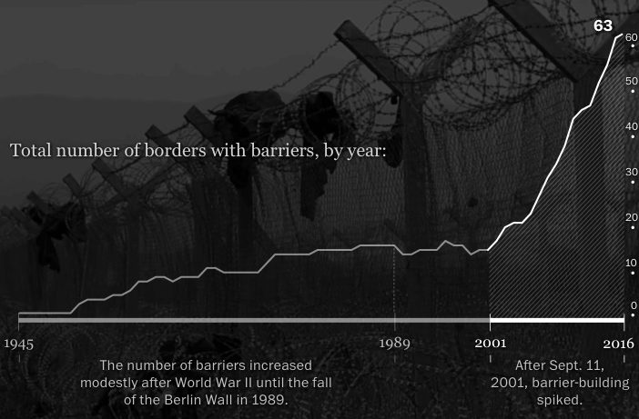 Borders with barriers