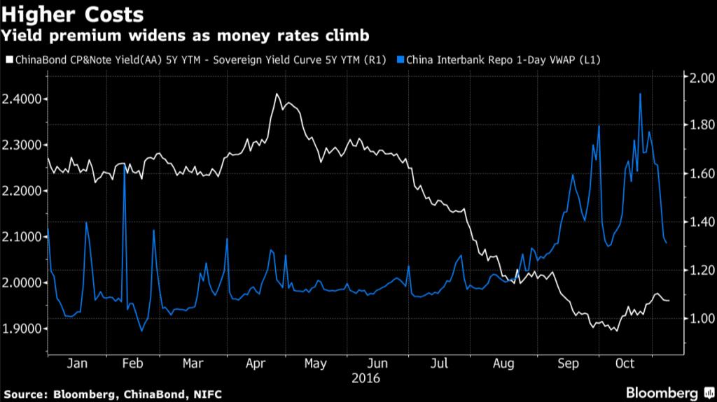 China yield premiums