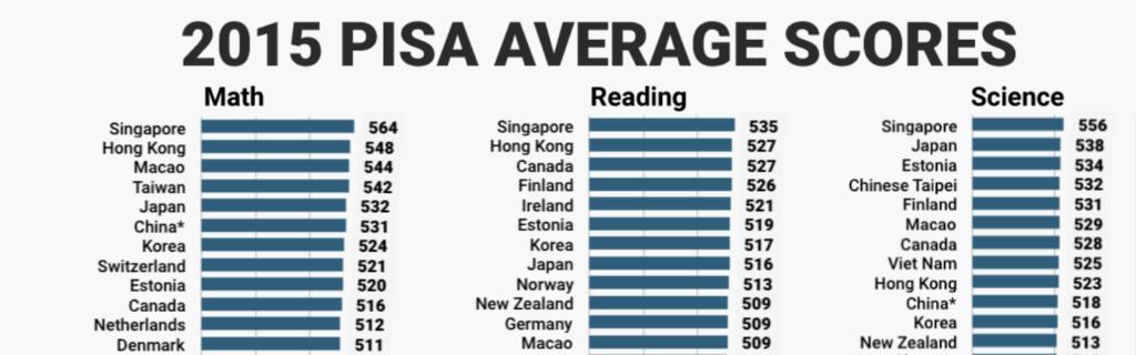PISA Scores
