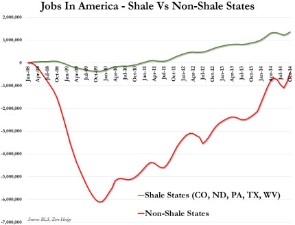 Shale vs Non-Shale Jobs