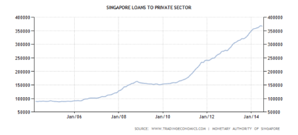 Singapore Loans to Private Sector
