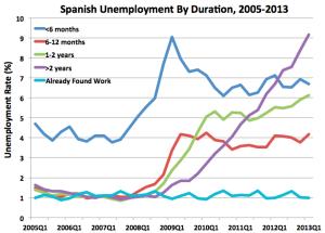 SpainUnemployment1
