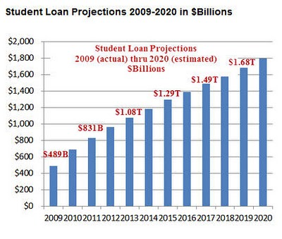 Student Loan Growth in the U.S.