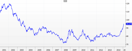 USD Index 2001