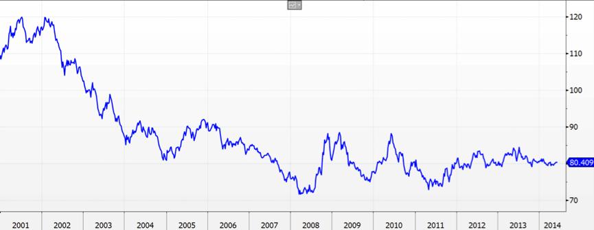USD Index Chart