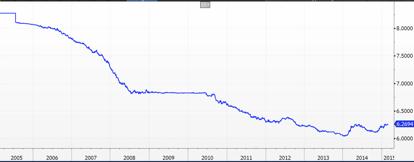 USD/CNY Spot Price Chart
