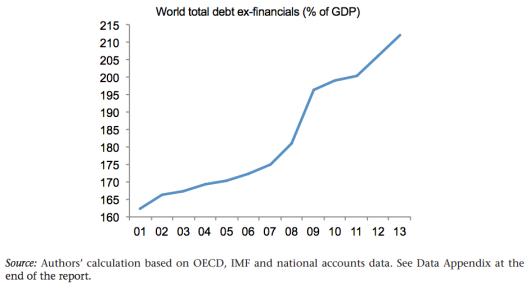 World total debt ex-financials (% of GDP)