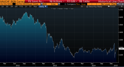 Gold in CHF