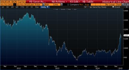 Gold in EUR