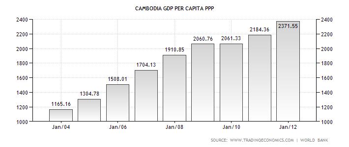 cambodia-gdp-per-capita-ppp