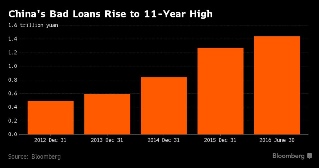 china bad loans