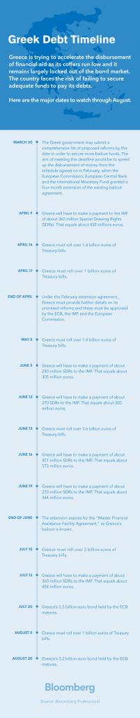 greek_debt_timeline_round2