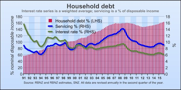 New Zealand Real Estate Bubble