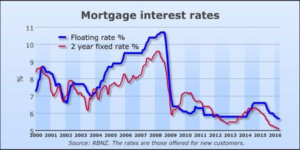 New Zealand Mortgage Rates