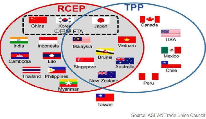 RCEP TPP
