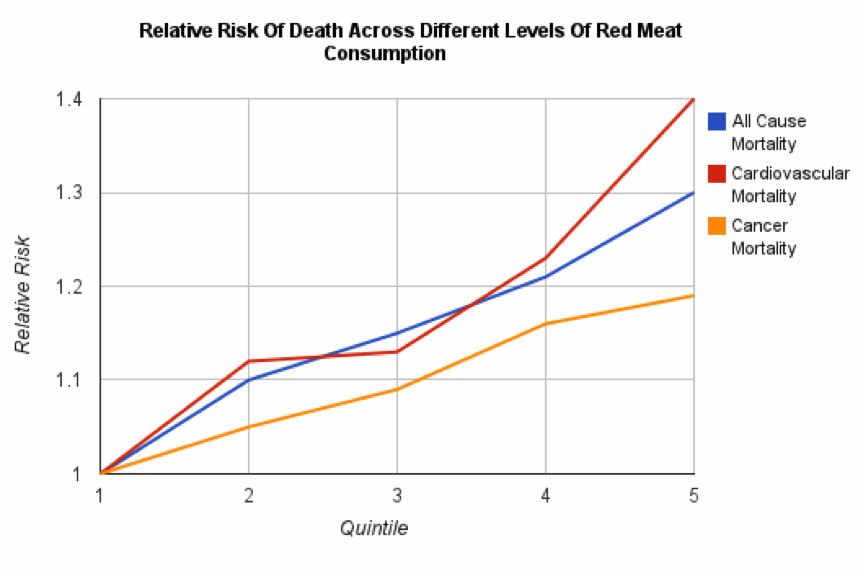 Red Meat Health Risks