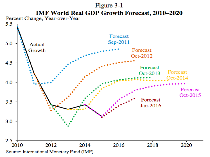 World Real GDP Growth Forecast